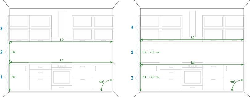 Размеры стеклянного фартука